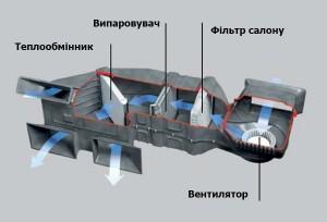 Система кондиціонера авто