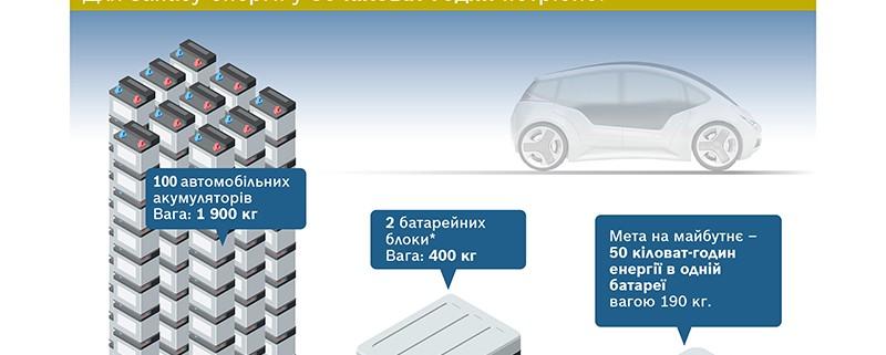 Batterie_der_Zukunft_Bosch-CD_DE