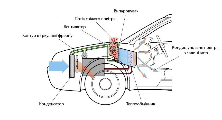 система кондиціонування повітря авто
